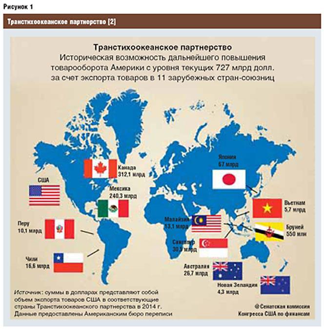 ТТП — новый формат мировых экономических отношений