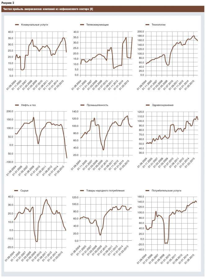 Как видно, в настоящий период в США телекоммуникационный сектор и сектор технологий демонстрируют рост